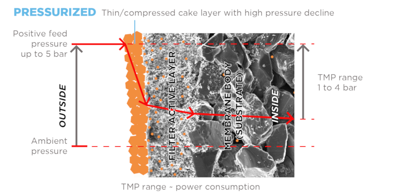 Ceramic flat sheet membrane - CERAFILTEC - illustration pressurized filtration